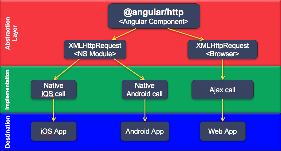 Http Angular the big picture